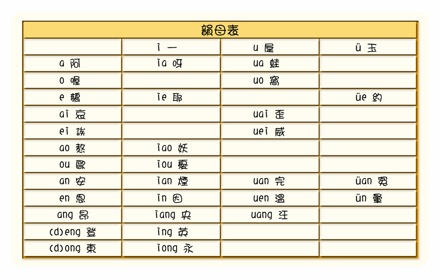 Learn putonghua pinyin
